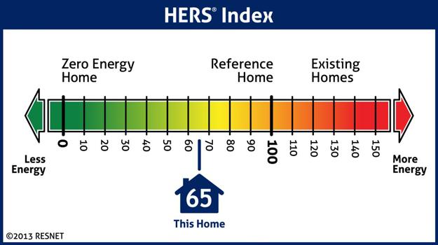 Scale Index